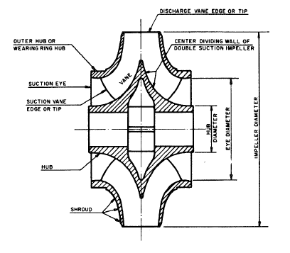 Fundamental Pump Components: Volutes, Casings, and Impellers