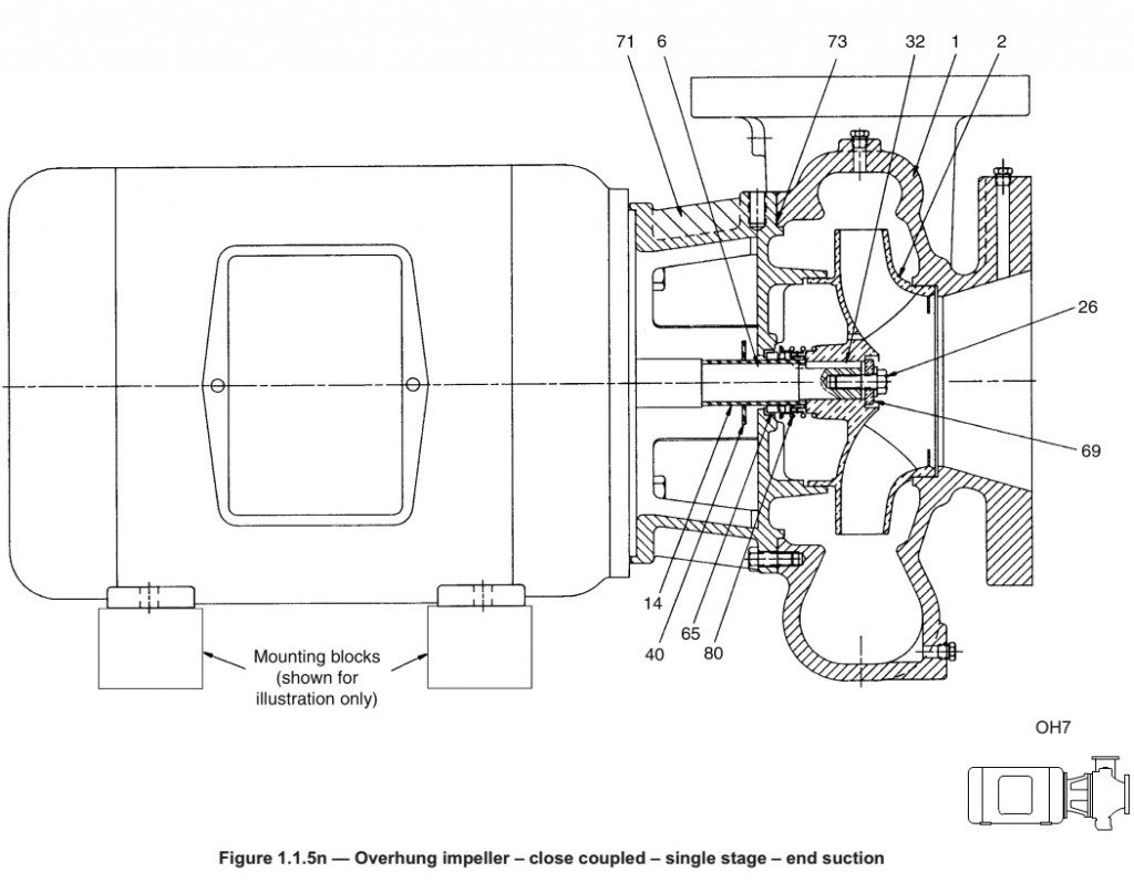 Assembly Drawing of a Close-Coupled End-Suction Pump