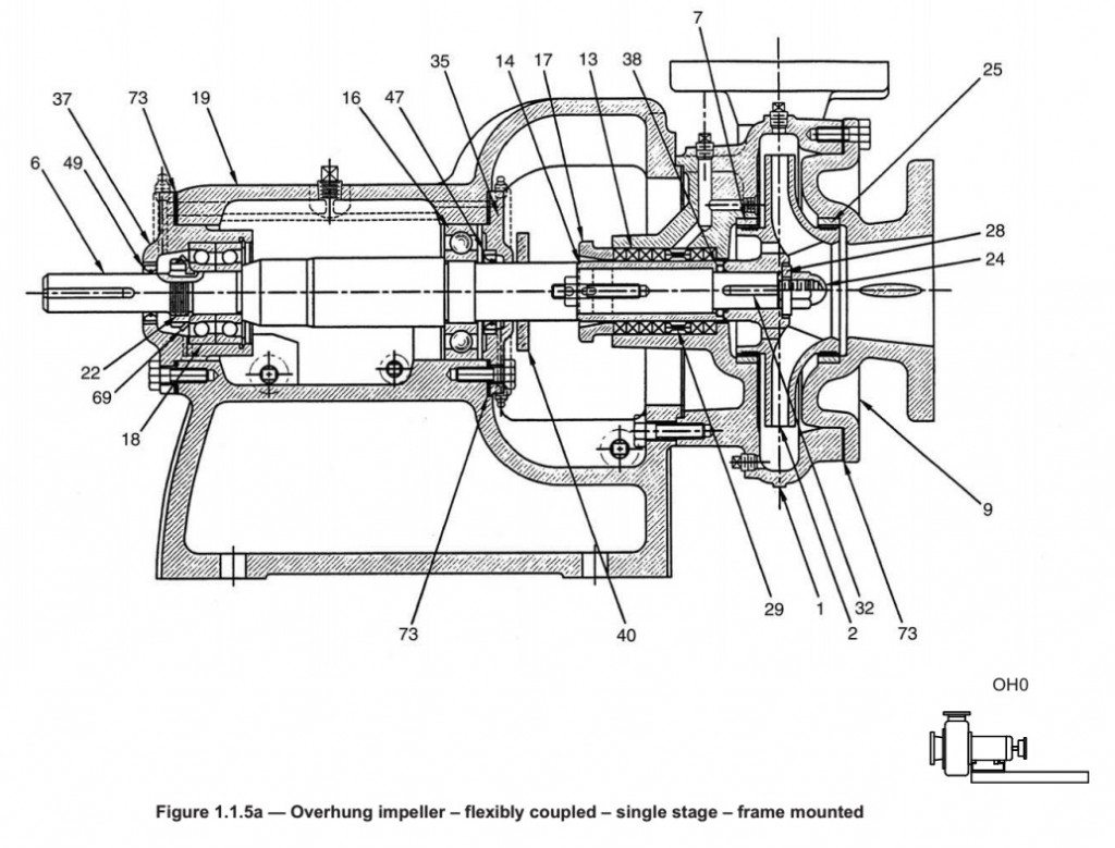 Assembly Drawing of a Frame-Mounted End-Suction Pump