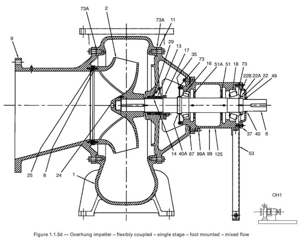 Assembly Drawing of a Frame-Mounted Solids-Handling Pump