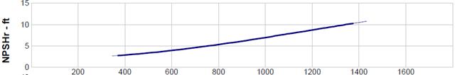 NPSHr Curve
